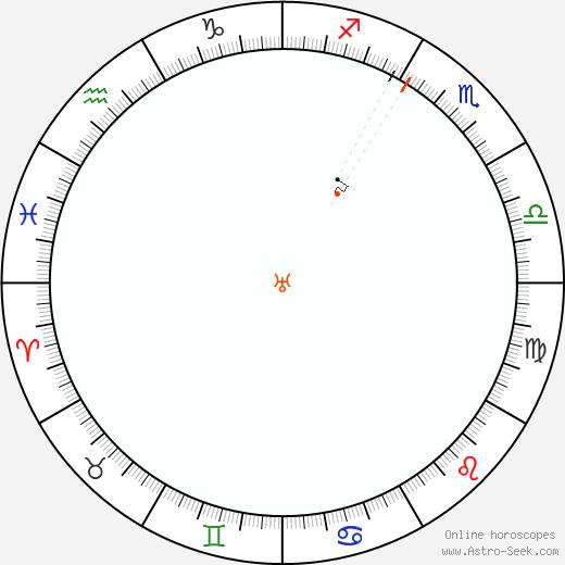 Urano Retrograde Astro Calendar 1981