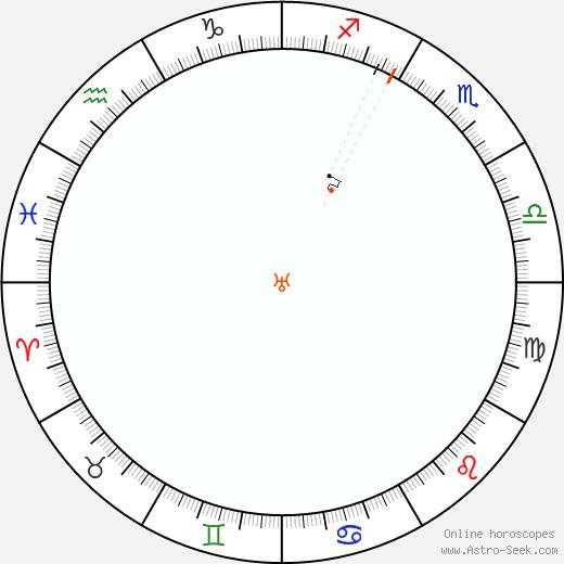 Urano Retrograde Astro Calendar 1982
