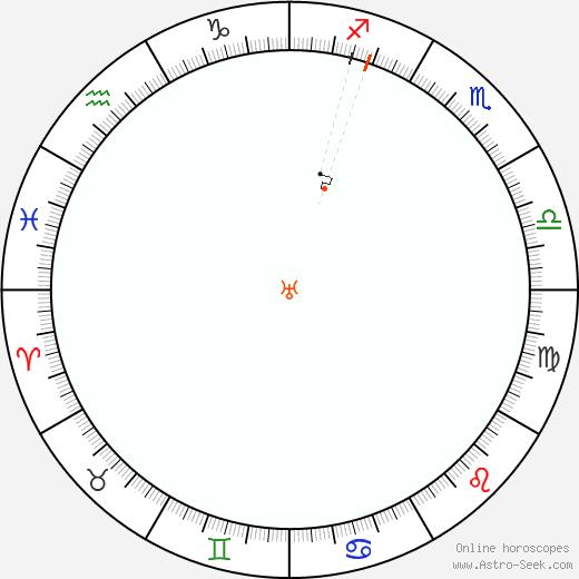 Urano Retrograde Astro Calendar 1984
