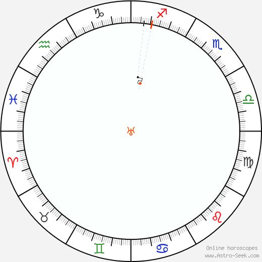 Urano Retrograde Astro Calendar 1986