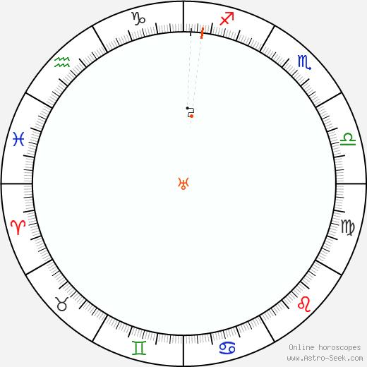 Urano Retrograde Astro Calendar 1987
