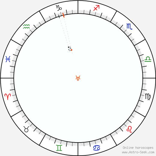 Urano Retrograde Astro Calendar 1992
