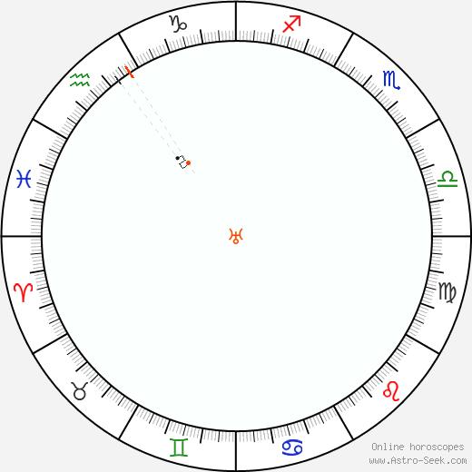 Urano Retrograde Astro Calendar 1997