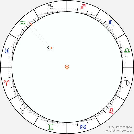 Urano Retrograde Astro Calendar 1999