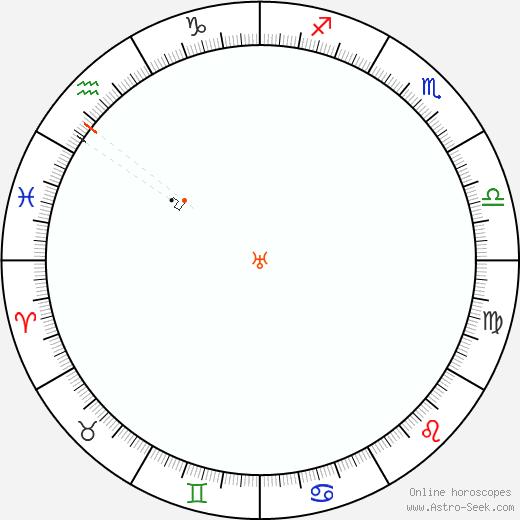 Urano Retrograde Astro Calendar 2002