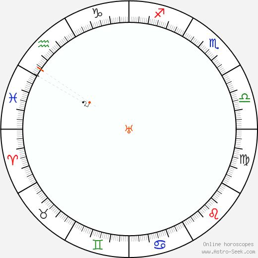 Urano Retrograde Astro Calendar 2003