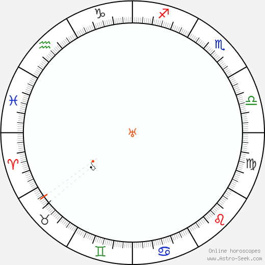 Urano Retrograde Astro Calendar 2021