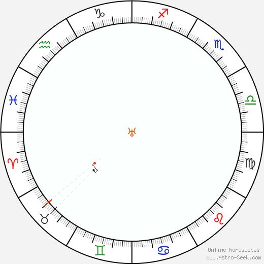Urano Retrograde Astro Calendar 2022