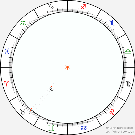 Urano Retrograde Astro Calendar 2024