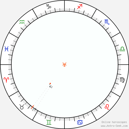 Urano Retrograde Astro Calendar 2025