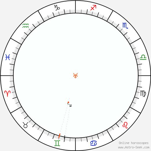 Urano Retrograde Astro Calendar 2030