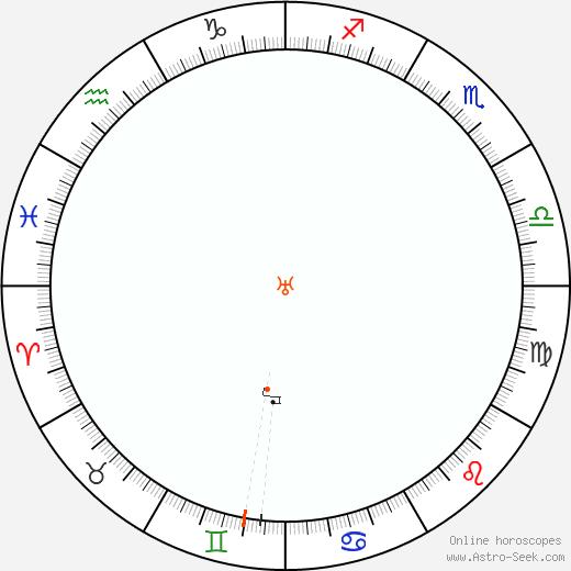 Urano Retrograde Astro Calendar 2031