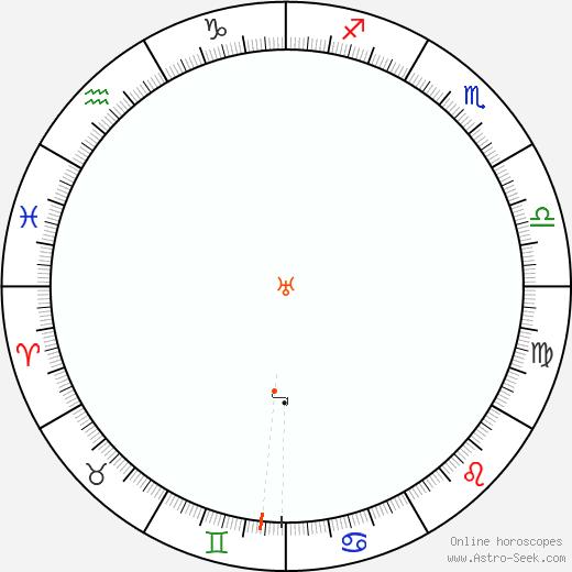 Urano Retrograde Astro Calendar 2032