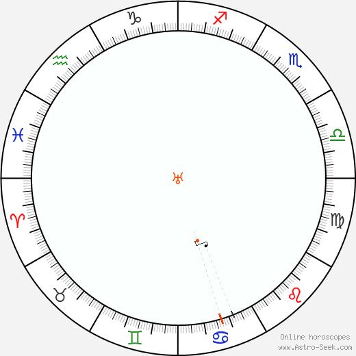 Urano Retrograde Astro Calendar 2037