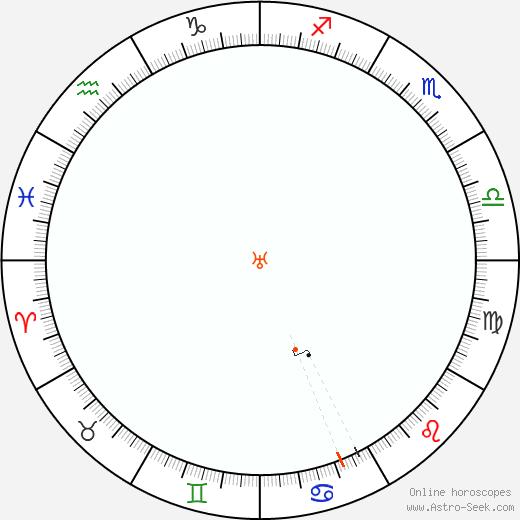 Urano Retrograde Astro Calendar 2038