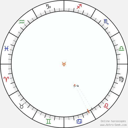 Urano Retrograde Astro Calendar 2039