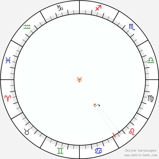 Urano Retrograde Astro Calendar 2040