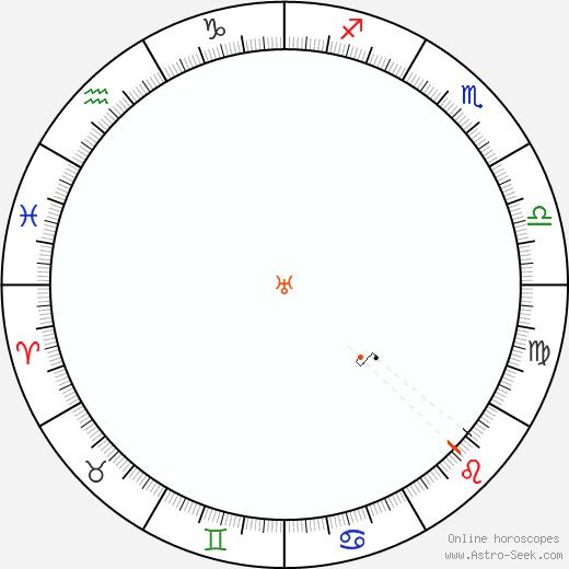 Urano Retrograde Astro Calendar 2043