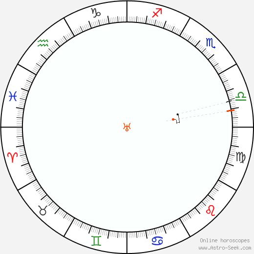 Urano Retrograde Astro Calendar 2054