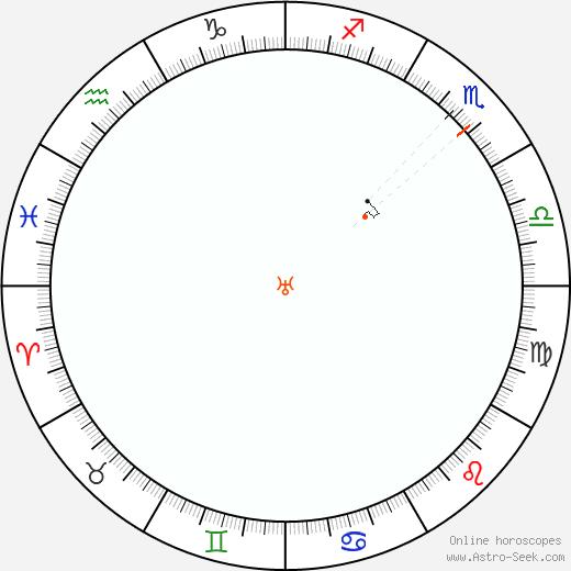 Urano Retrograde Astro Calendar 2061