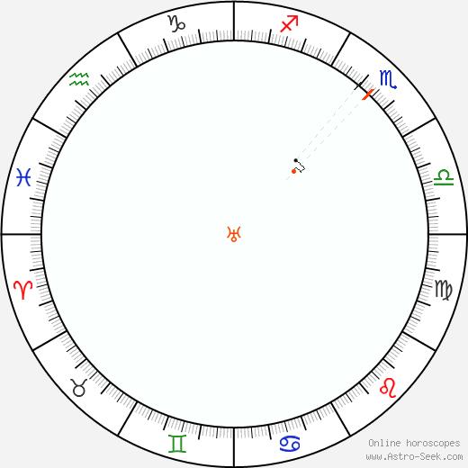 Urano Retrograde Astro Calendar 2062