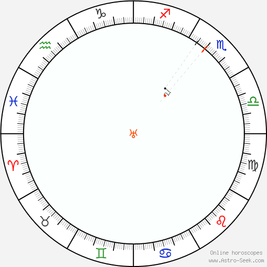 Urano Retrograde Astro Calendar 2063