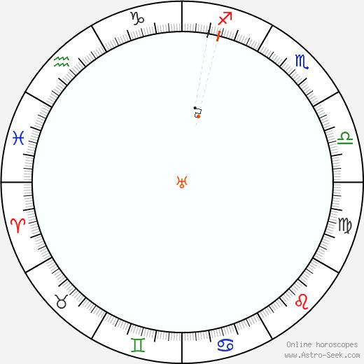 Urano Retrograde Astro Calendar 2069