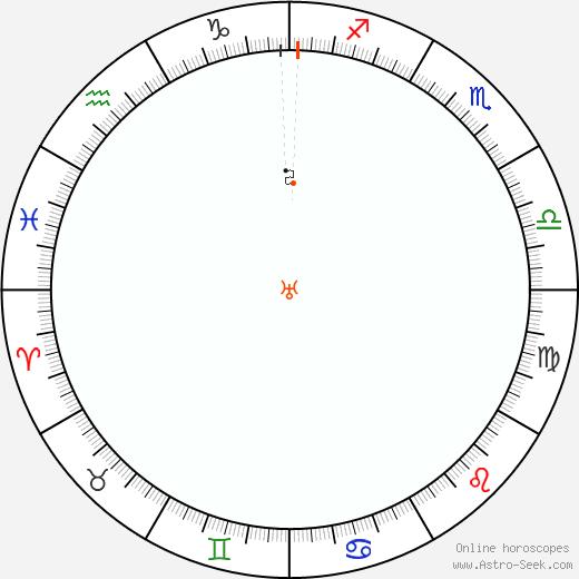 Urano Retrograde Astro Calendar 2072