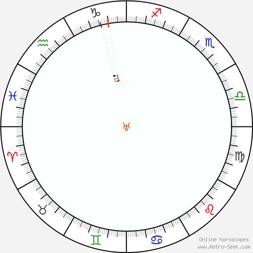 Urano Retrograde Astro Calendar 2075
