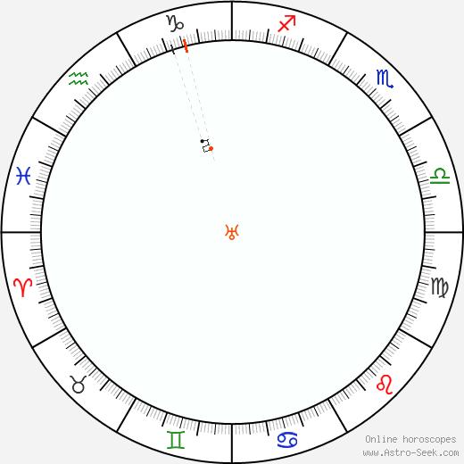 Urano Retrograde Astro Calendar 2076