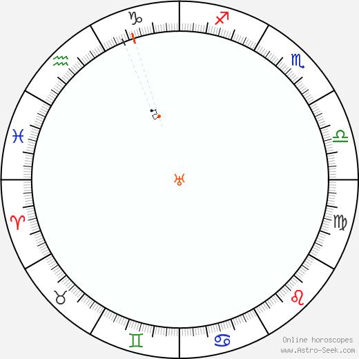 Urano Retrograde Astro Calendar 2077