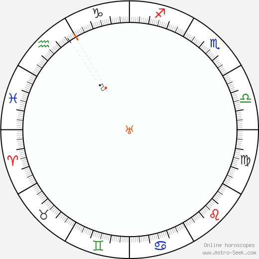 Urano Retrograde Astro Calendar 2080