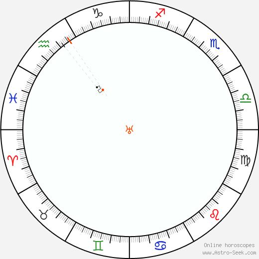 Urano Retrograde Astro Calendar 2081