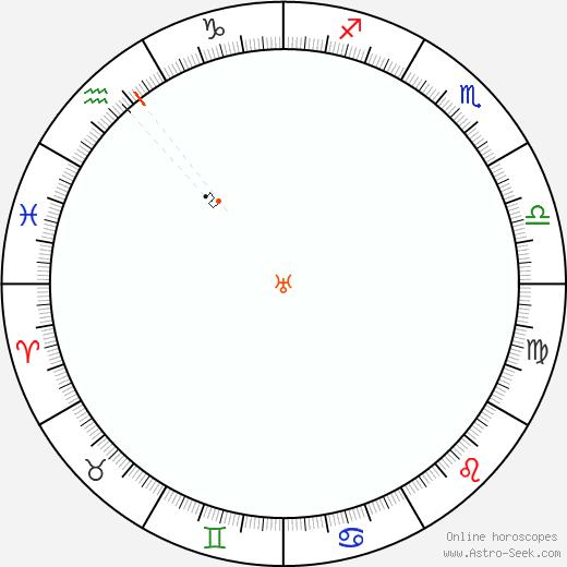 Urano Retrograde Astro Calendar 2082