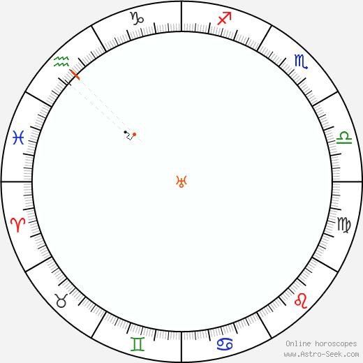 Urano Retrograde Astro Calendar 2084