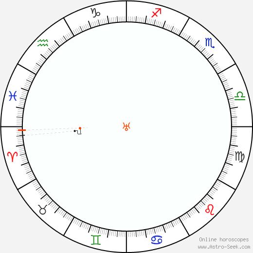 Urano Retrograde Astro Calendar 2096