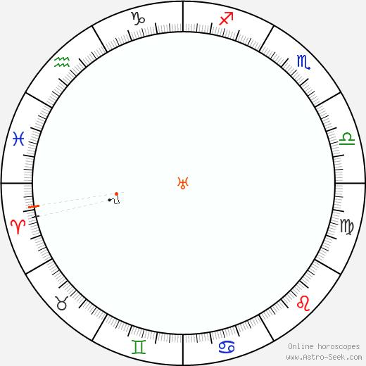 Urano Retrograde Astro Calendar 2098