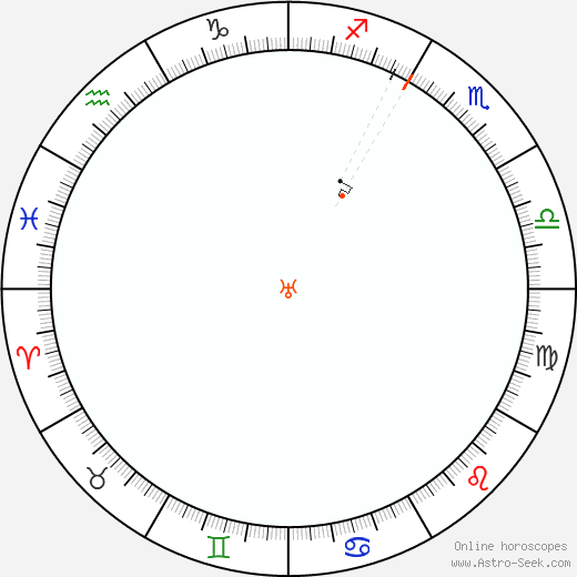 Uranus Retrograde Astro Calendar 1814