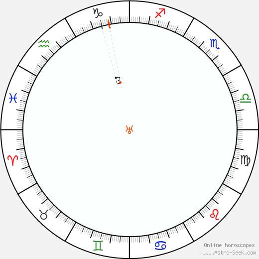 Uranus Retrograde Astro Calendar 1824