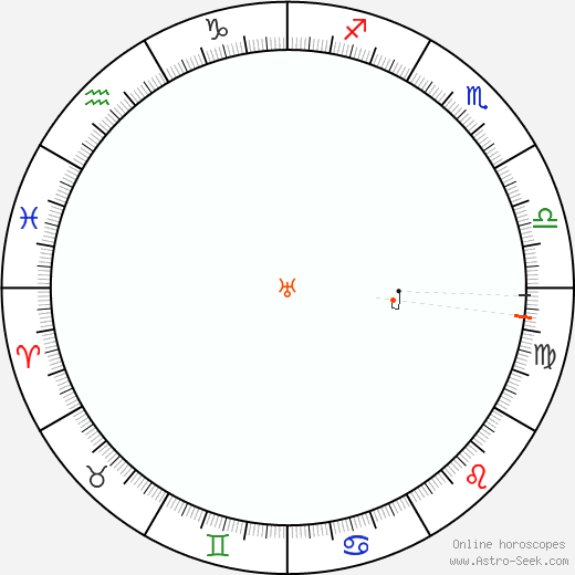 Uranus Retrograde Astro Calendar 1883