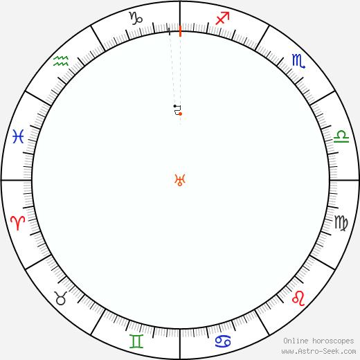 Uranus Retrograde Astro Calendar 1905