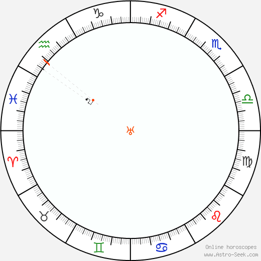 Uranus Retrograde Astro Calendar 1918