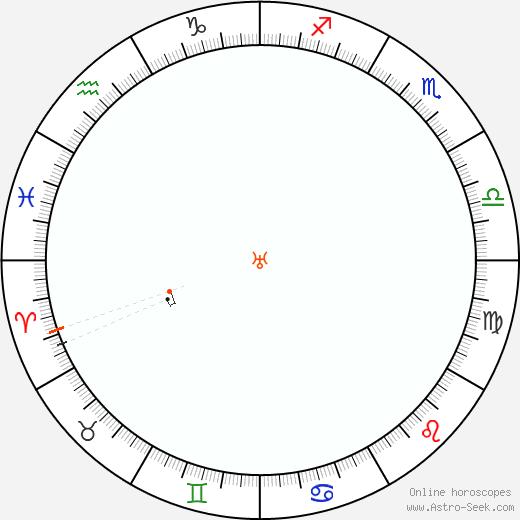 Uranus Retrograde Astro Calendar 1933