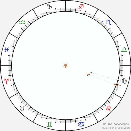 Uranus Retrograde Astro Calendar 1964