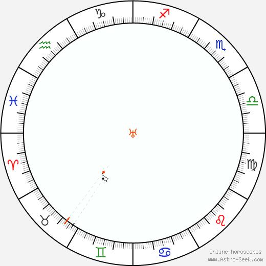 Uranus Retrograde Astro Calendar 2025