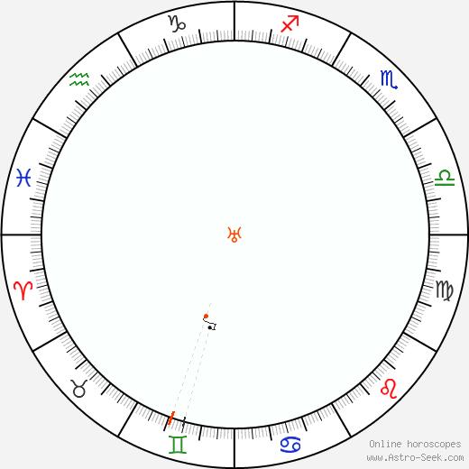 Uranus Retrograde Astro Calendar 2029