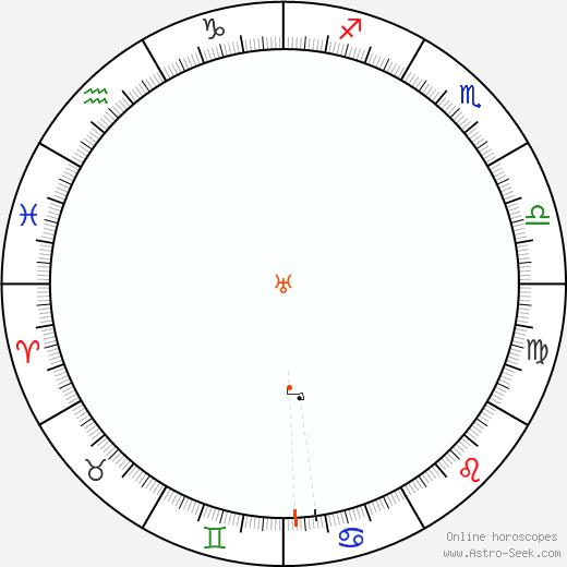 Uranus Retrograde Astro Calendar 2034
