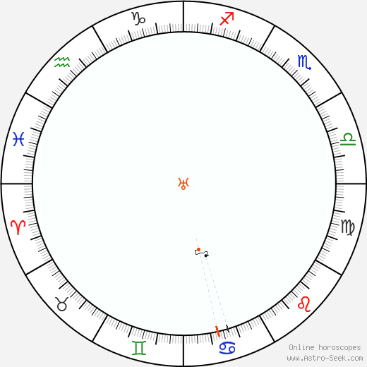 Uranus Retrograde Astro Calendar 2036