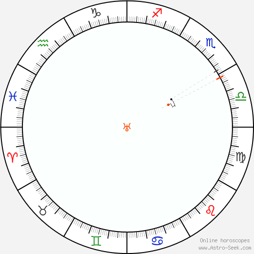 Uranus Retrograde Astro Calendar 2058
