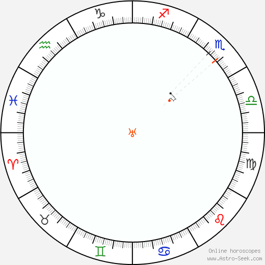 Uranus Retrograde Astro Calendar 2061